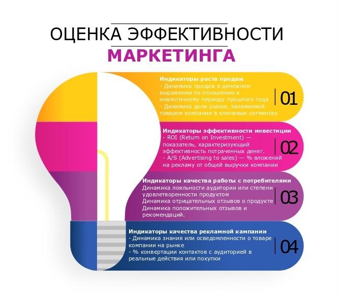 Как повысить эффективность маркетинга в сфере фаст-кэжуал?