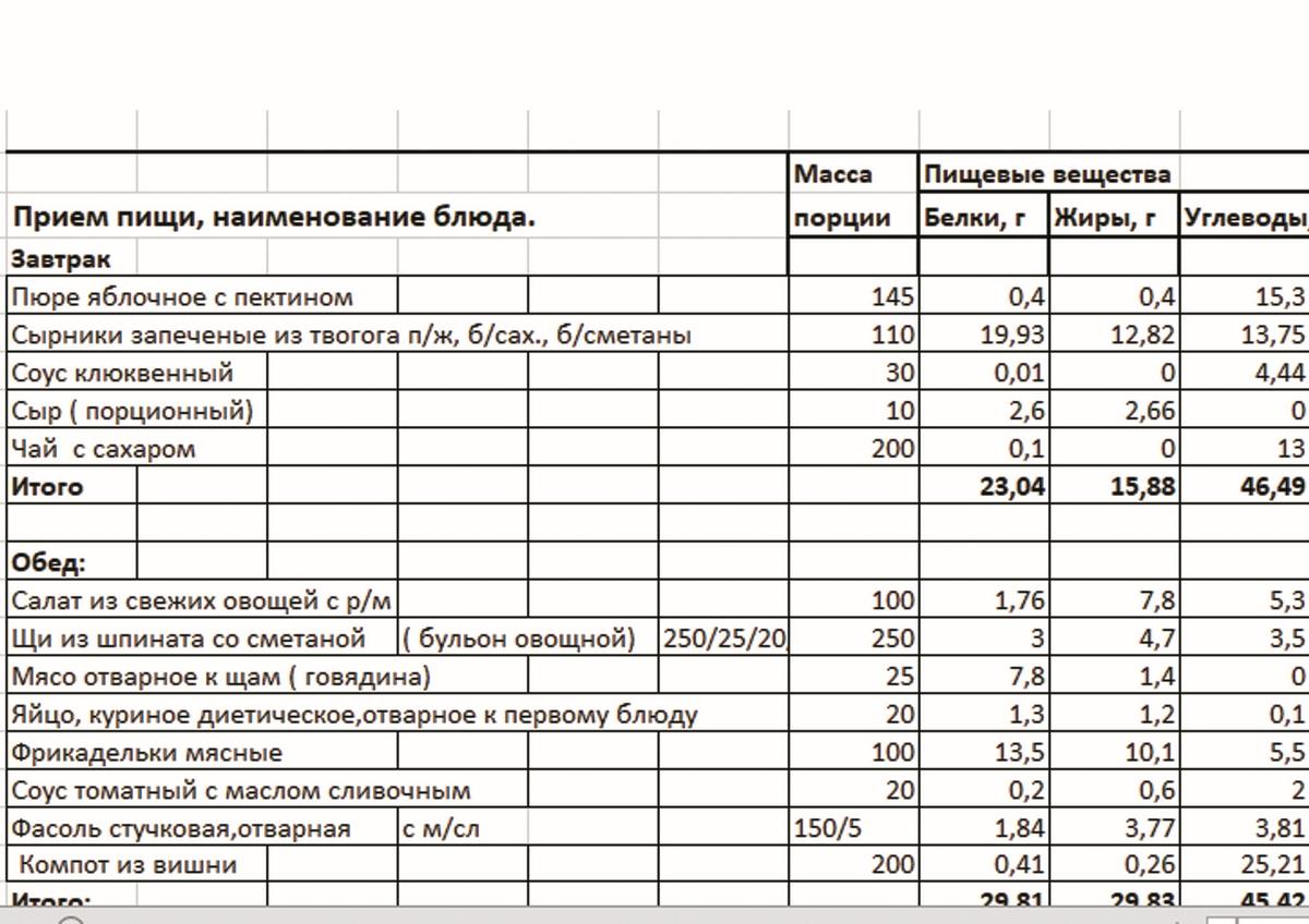 Разработка меню по СанПиН и разработка рационов питания