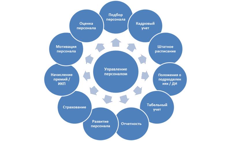 Методы и формы реализации управления персоналом