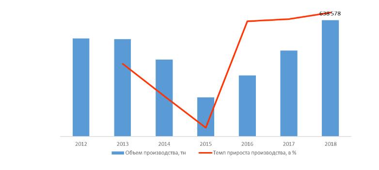 Рост рынка полуфабрикатов