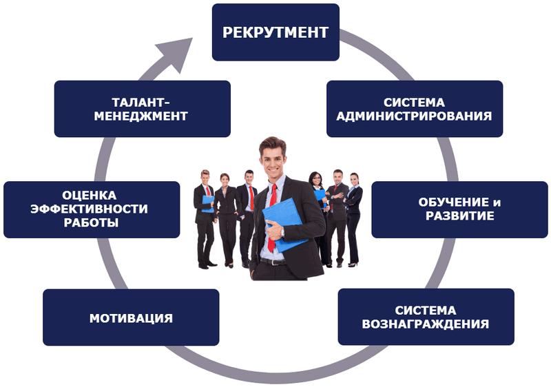 корпоративная программа по управлению персоналом