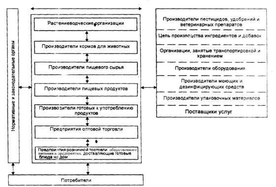пример обмена информацией в рамках цепи производства и потребления